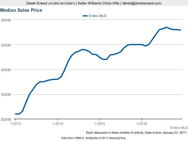 Southern California MLS Median Sales Price